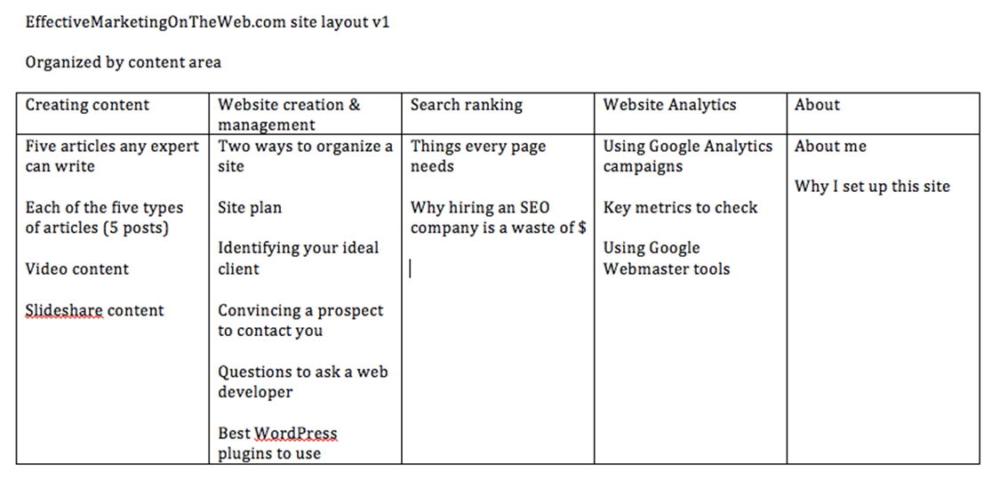 creating a site plan for your website effective